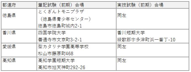 2019保育士試験前期会場5
