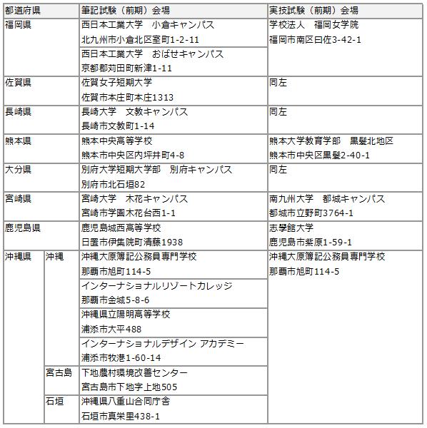 2019保育士試験後期会場6