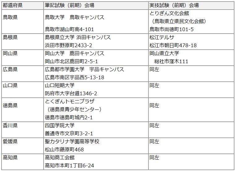 2019保育士試験後期会場5